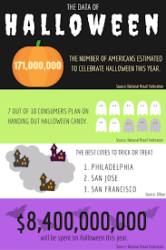 the data of halloween