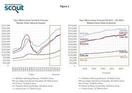 economists predict home value appreciation through 2017 to top markets for home value appreciation builder magazine home prices