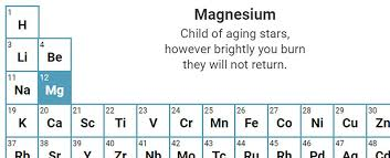 Periodix Table This Interactive Periodic Table Has A Haiku For Each Element And