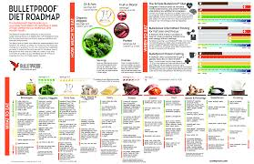 what u0027s the best diet to lose weight bulletproof diet review