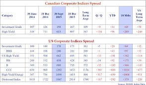 Credit Ratings Table by 2016 January Newsletter Canso Investment Counsel Ltd