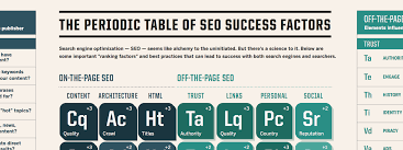 Table Of 4 by The Periodic Table Of Seo Elements Everything You Need To Know On