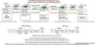 Ip Address Map Understanding Ip Routing Process Concept Ccna Hub
