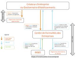 Cfe Centre De Formalités Des Entreprises Chambre D Cartographie Des Centres De Formalité Des Entreprises Et Procédure