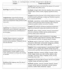 Critical Thinking Testing and Assessment Pinterest