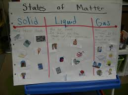 159 best states of matter images on pinterest science ideas