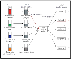 systems free full text modeling dynamic decision making of