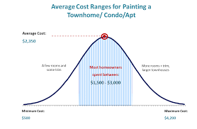 Average Cost For Interior Painting How Much To Paint Inside A 3 Bedroom House Descargas Mundiales Com