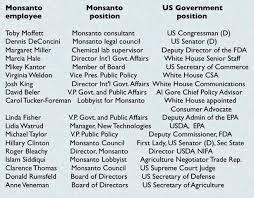 u s gov t held by former corporate of monsanto