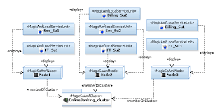 deployment view of the amf configuration for online banking