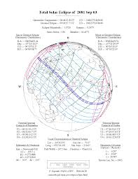 China Eclipses Europe As 2020 Nasa Solar Eclipses 2081 2090