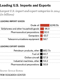 with trade on congress agenda just what does the u s import and