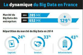 bid data le big data un march礬 de 652 millions d euros en en 2018