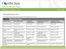100 ideas to try about apa 6th formatting american