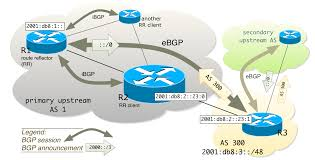 Route Map Cisco by Bored With Bgp U2013 Generating A Default Route Njetwork Si