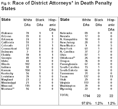Federal Sentencing Table The Death Penalty In Black And White Who Lives Who Dies Who