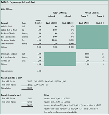 Clothing Donation Tax Deduction Worksheet Getting The Most From Individual Charitable Contributions