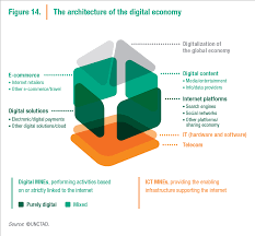 world investment report chapter 4 u2013 investment and the digital