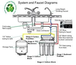 Ge Reverse Osmosis Faucet Features Of A Best Reverse Osmosis System