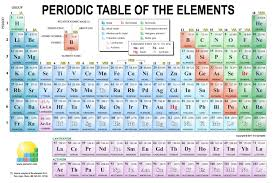 p table of elements periodic table of elements song best of periodic table video song