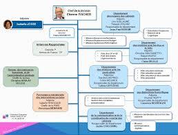 bureau d ordre et d emploi ddc division des cabinets organisation ministère du travail