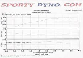 escape city com u2022 view topic dyno hp tq