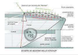 ingressi juventus stadium juventus c è un progetto segreto di liamento dello stadium