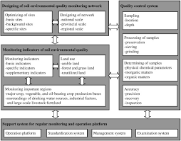 Council On Environmental Quality Guidelines Soil And Soil Environmental Quality Monitoring In China A Review
