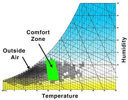 Comfortable Dew Points Humidity Control Sustainability Workshop