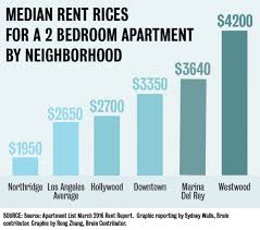 westwood rent prices highest in los angeles daily bruin