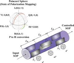 si e pcf schematic layout of a polarization controller based on an index