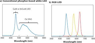 Blue Light Wavelength Photonic Frontiers Color Measurement Light Sources And Vision