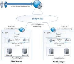 Global Load Balancing Dns And by Load Balancing Features In Azure Marius Sandbu It Blog