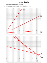 plotting linear graphs by dannytheref teaching resources tes