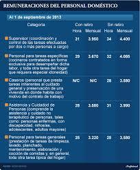 valores servicio domestico 2016 argentina personal doméstico así funcionará la conciliación obligatoria en