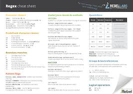 regex pattern website url java regular expressions cheat sheet syntax patterns and exles