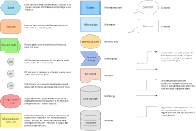 beauty of event driven process chain epc diagrams effective