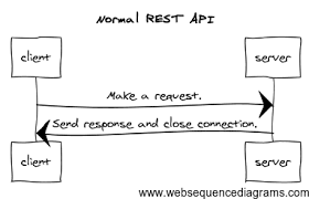 what is meant by api quora