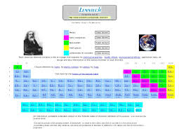 Who Invented Periodic Table Periodic Table Chart Of All Chemi