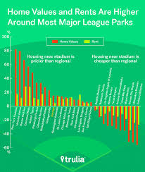 there u0027s no crying about home values in baseball trulia u0027s blog
