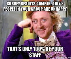 Unhappy Meme - survey results came in only 3 people in your group are unhappy