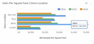 Square Feet Calc Sales Per Square Foot Retail Kpi Examples Klipfolio