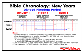 biblical calendar bible chronology of of judah israel solved divided kingdom