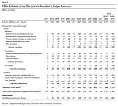 What Does The Presidents Cabinet Do 2018 United States Federal Budget Wikipedia