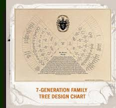 customized family tree chart with last name meaning coat of arms