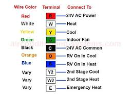 wiring diagram home power wire color code electrical wiring
