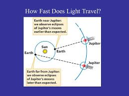 How Fast Does Light Travel The Nature Of Light A Prism U201cbreaks Up U201d White Light When White