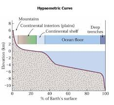 How To Draw A Topographic Map Hypsometric Curve
