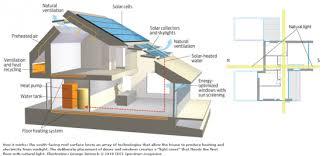 zero energy home plans net zero home designs whole awesome zero energy home design home