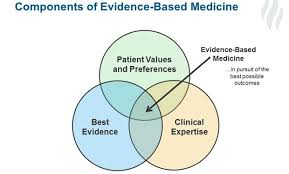 when science and evidence based guidelines conflict with patient